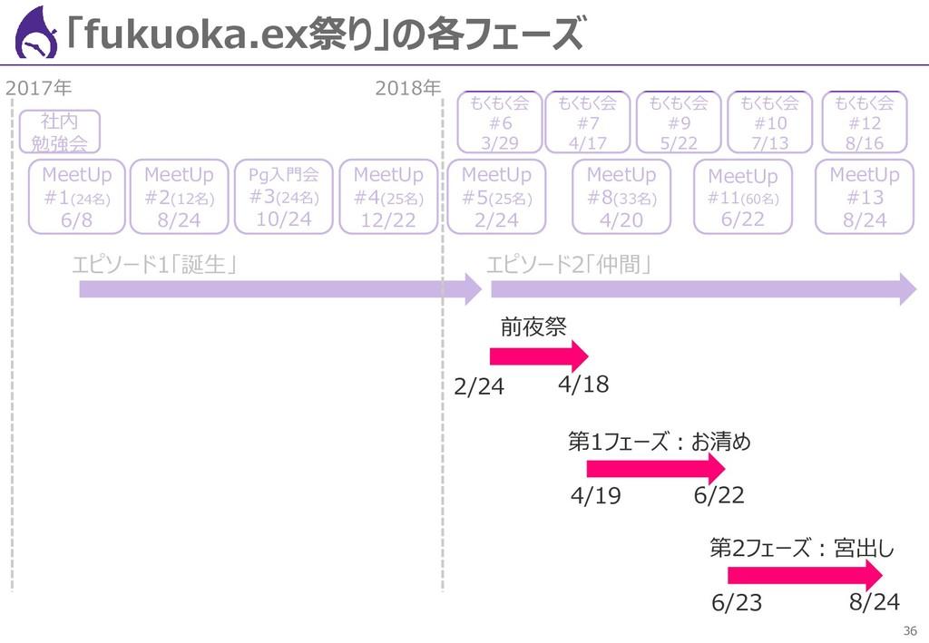 36 「fukuoka.ex祭り」の各フェーズ 社内 勉強会 MeetUp #1(24名) 6...