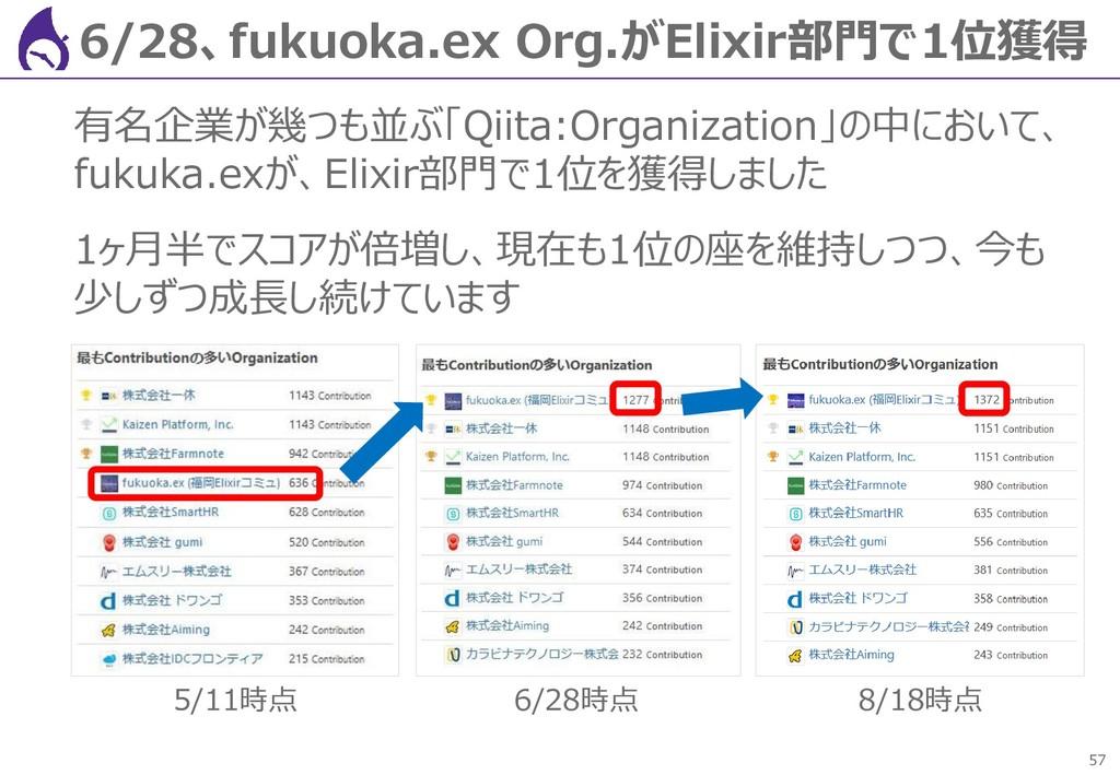 57 6/28、fukuoka.ex Org.がElixir部門で1位獲得 有名企業が幾つも並...