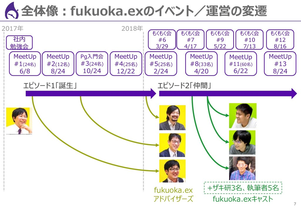 7 全体像:fukuoka.exのイベント/運営の変遷 社内 勉強会 MeetUp #1(24...