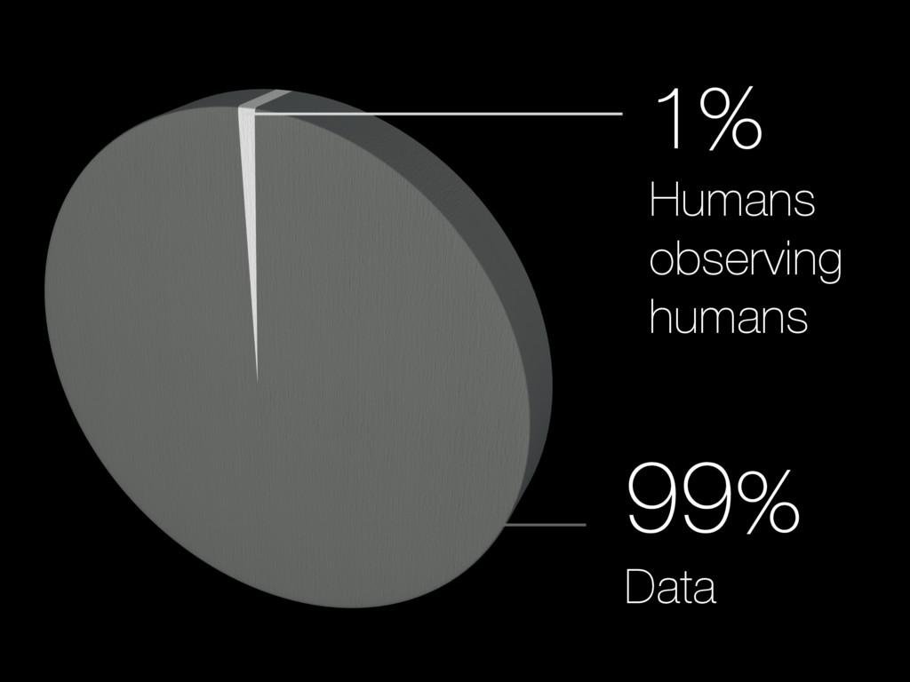 1%  Humans observing humans 99%  Data