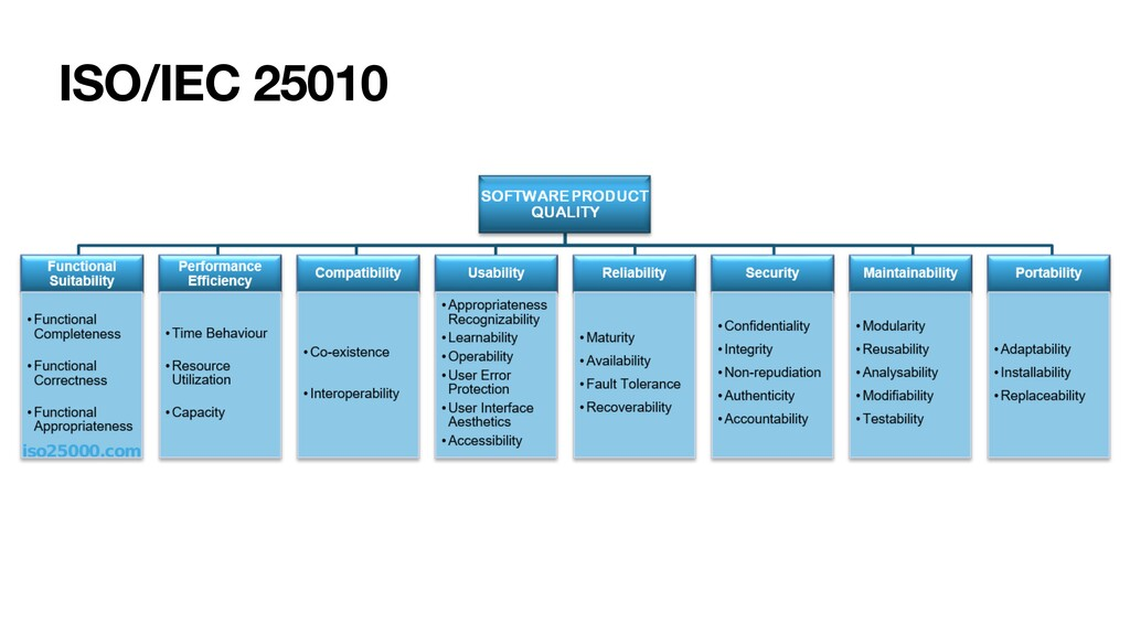 ISO/IEC 25010