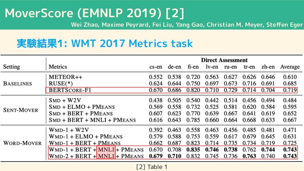 MoverScore (EMNLP 2019) [2] Wei Zhao, Maxime Pe...