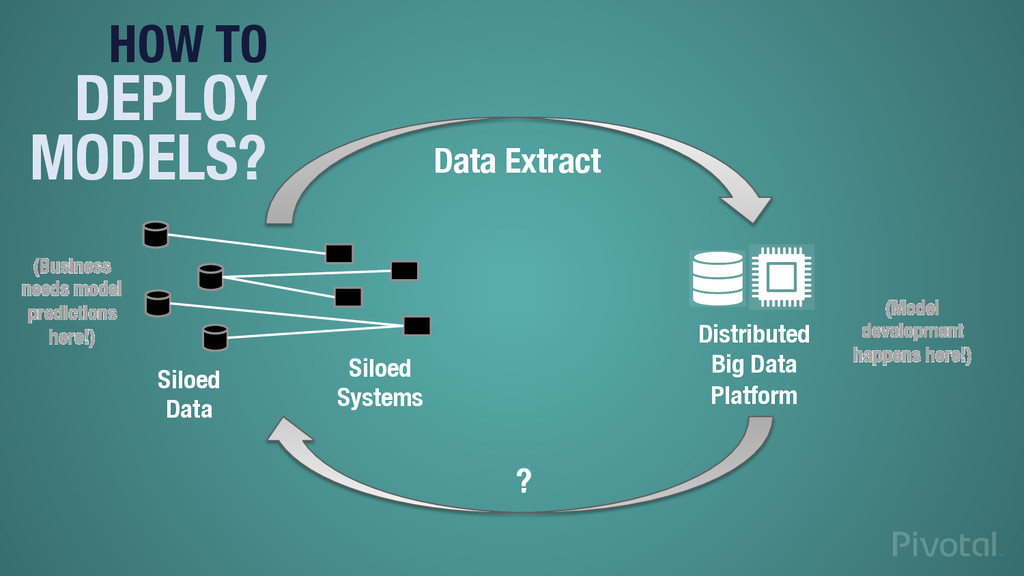 Siloed Data