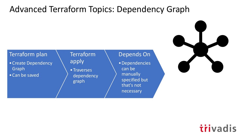 Advanced Terraform Topics: Dependency Graph Ter...