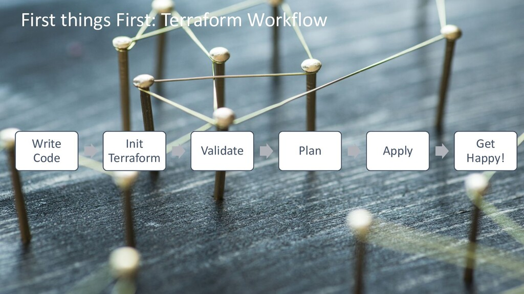 First things First: Terraform Workflow Write Co...