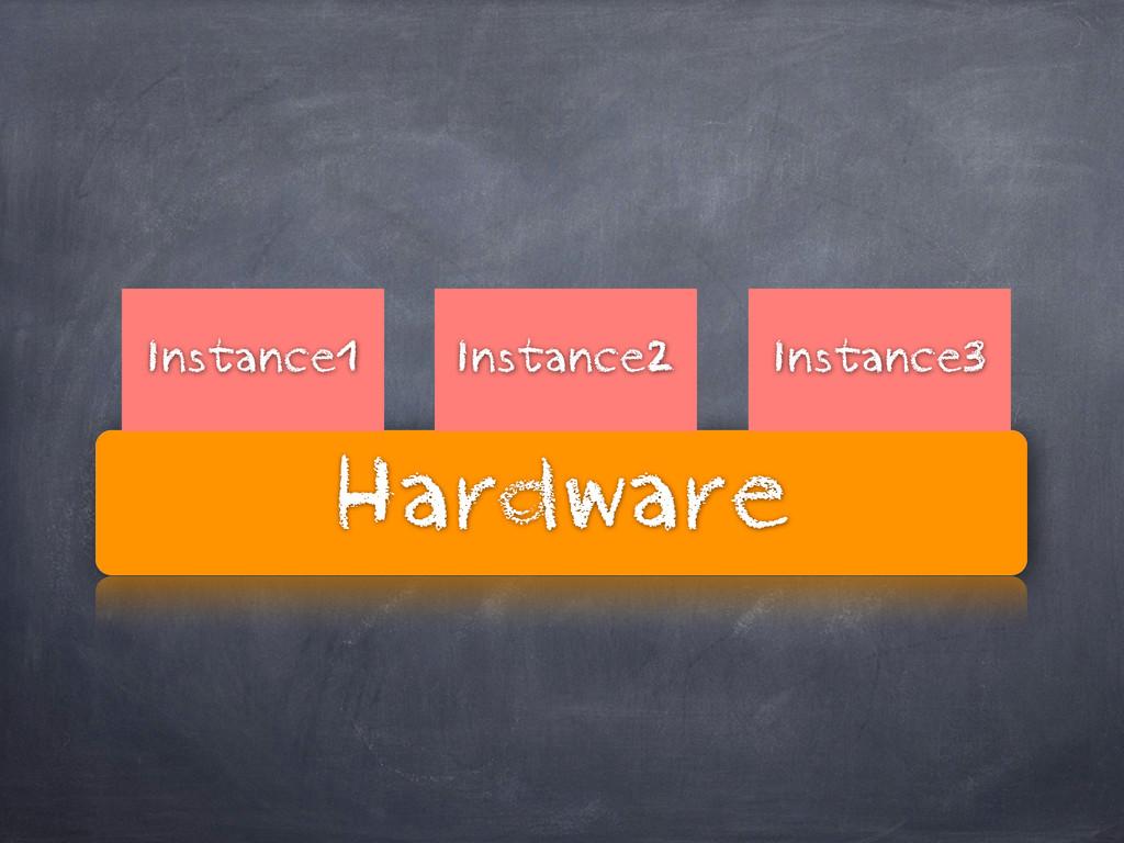 Hardware Instance1 Instance3 Instance2