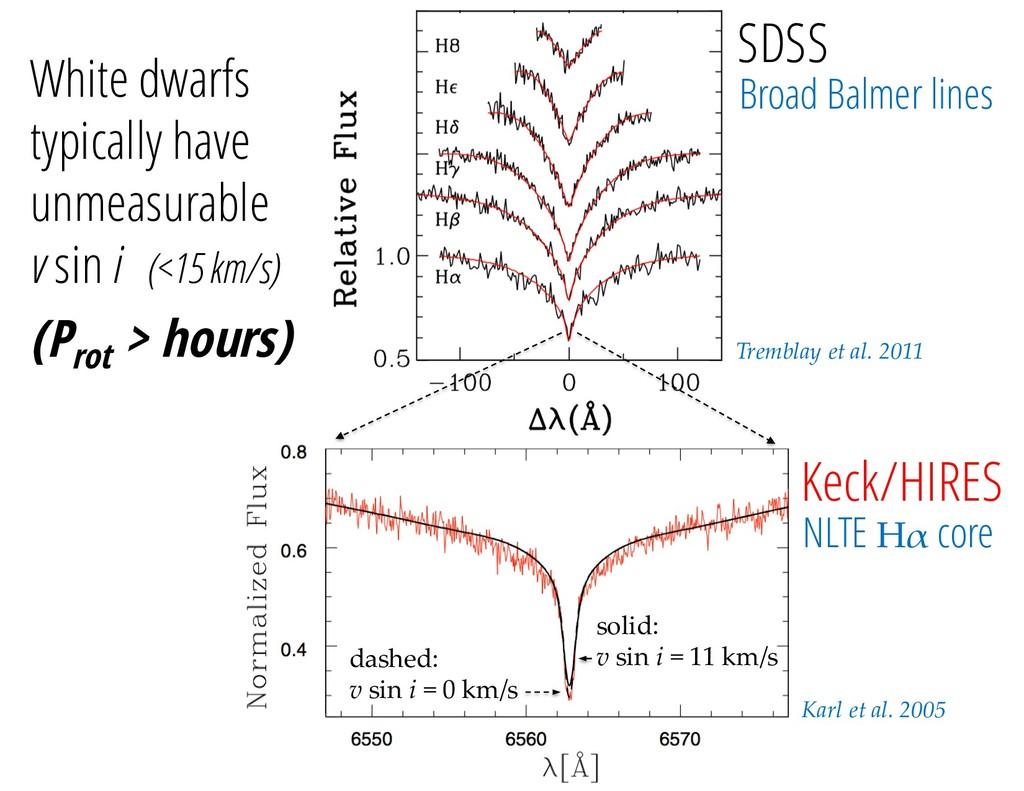 Tremblay et al. 2011 Karl et al. 2005 SDSS Keck...