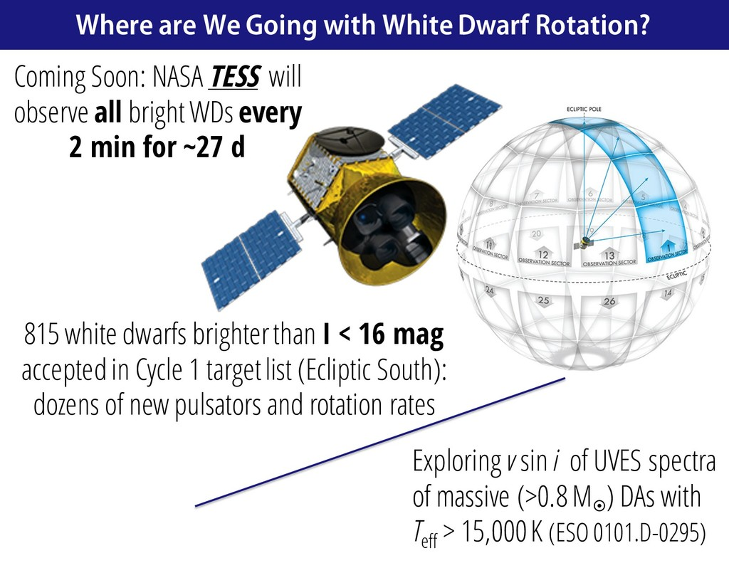 Where are We Going with White Dwarf Rotation? C...