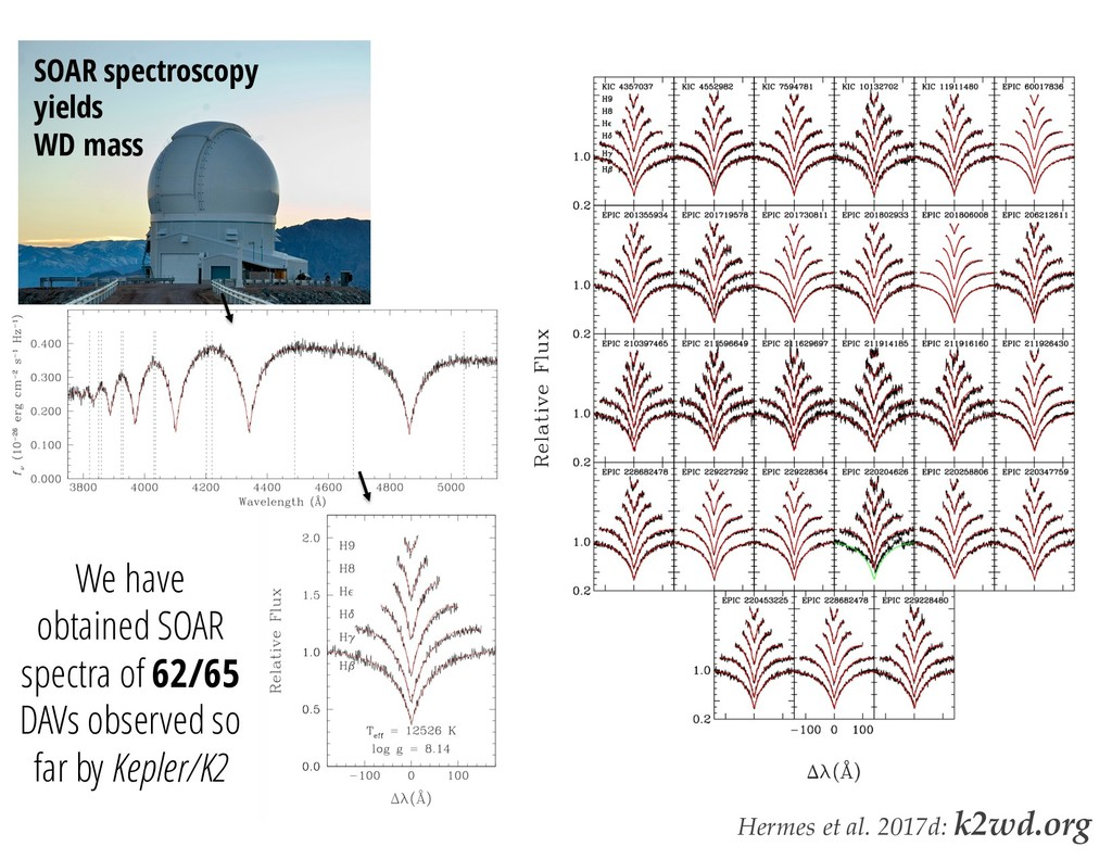 SDSS SOAR spectroscopy yields WD mass We have o...