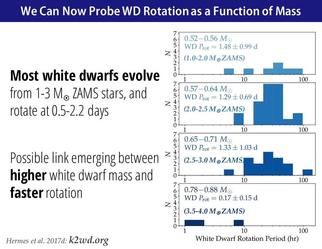 Most white dwarfs evolve from 1-3 M¤ ZAMS stars...