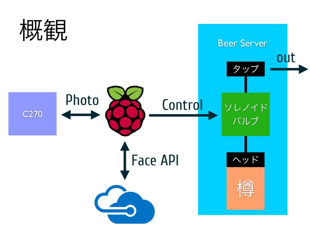 ֓؍ Beer Server out Ḻ ϔου λοϓ ιϨϊΠυ όϧϒ Control ...