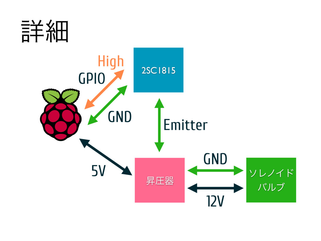 ৄࡉ ιϨϊΠυ όϧϒ 2SC1815 GND GPIO ঢѹث 5V Emitter GN...