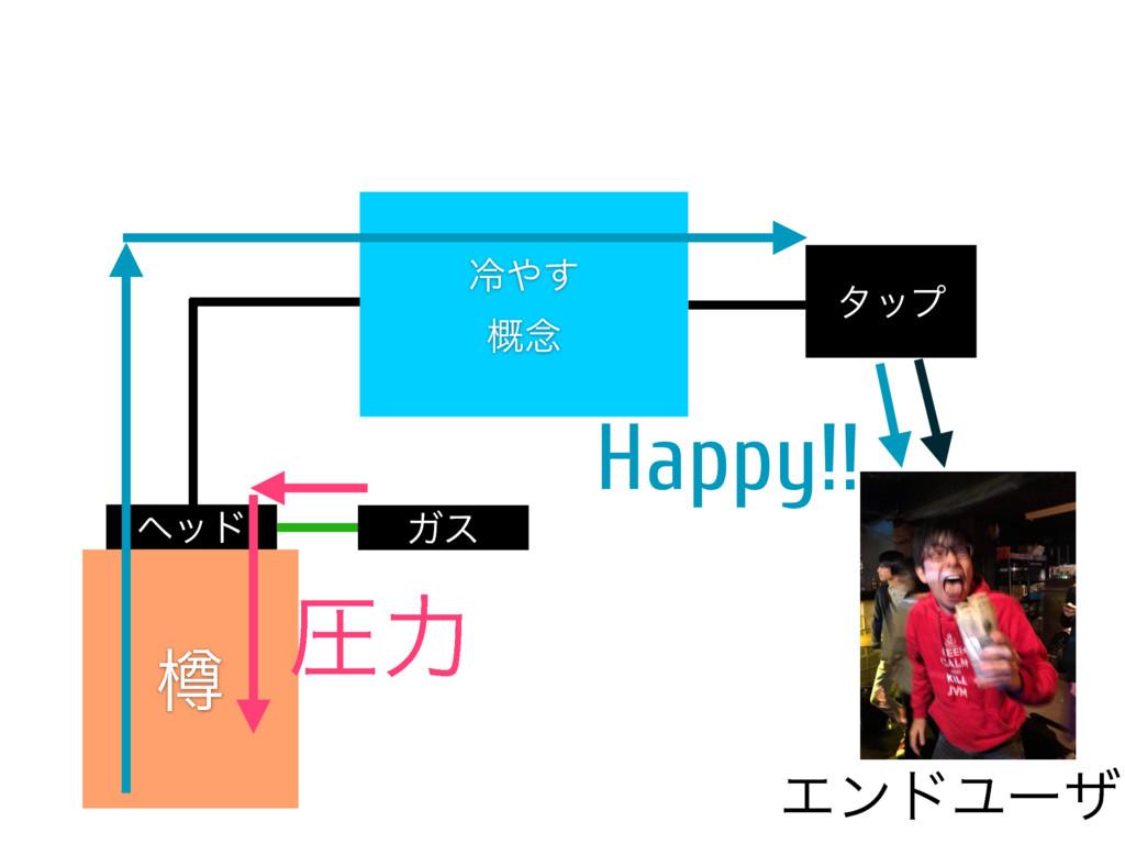 Ḻ ϔου Ψε ྫྷ͢ ֓೦ λοϓ ΤϯυϢʔβ ѹྗ Happy!!