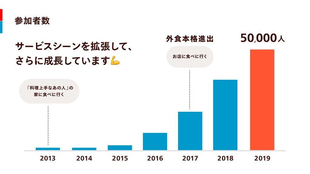 参加者数 サービスシーンを拡張して、  さらに成長しています 2013 2014 2015 2...