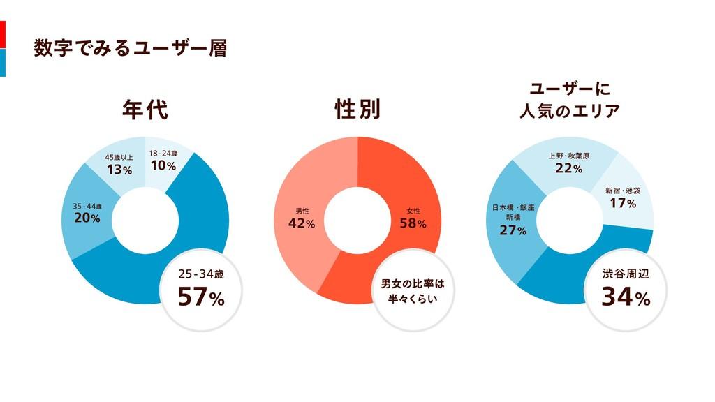 年代 性別 ユーザーに  人気のエリア 男性 42% 58% 女性 17% 新宿・池袋 22%...