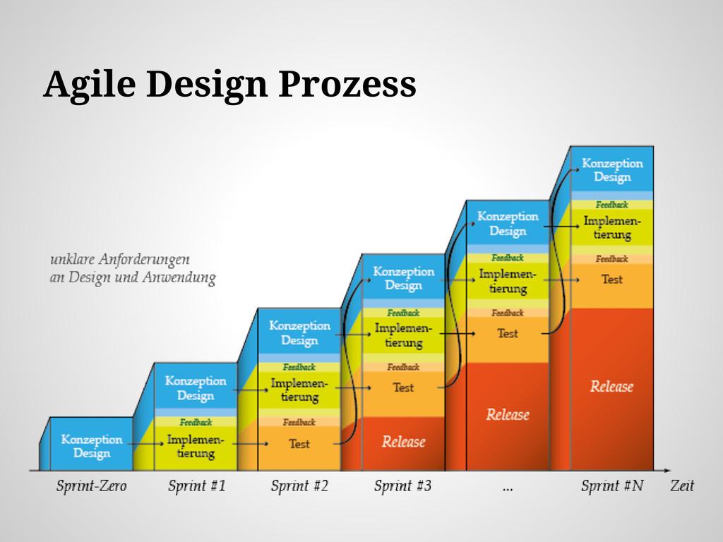 Agile Design Prozess