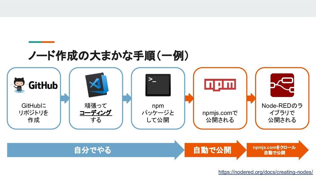 ノード作成の大まかな手順(一例) 自分でやる 自動で公開 npmjs.comをクロール 自動で...