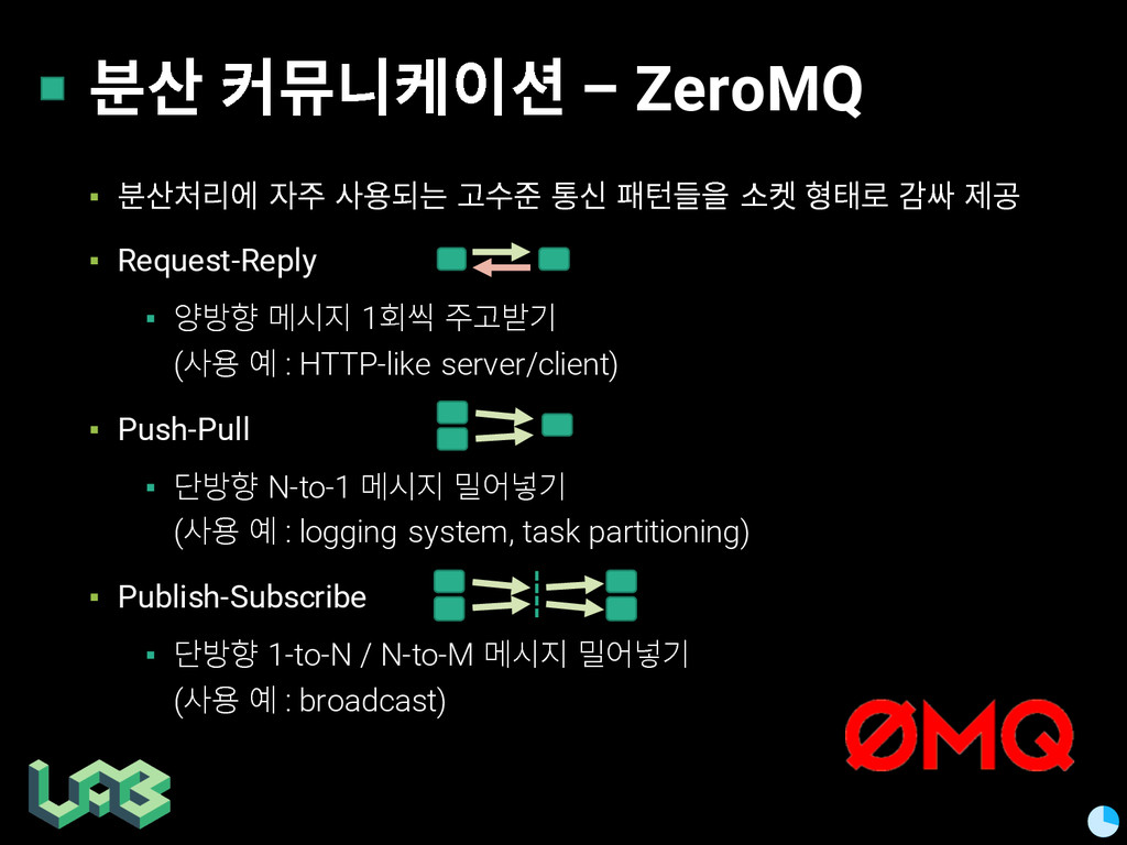 쭒칾 쥲삖핂켦 – ZeroMQ ▪ 쭒칾읺펞 핞훊 칺푷쇦쁢 몮쿦훎 킮 슲픒 콚 옪 ...