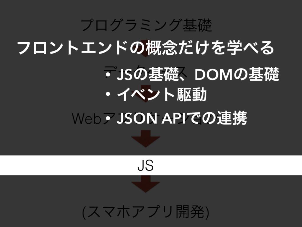 ϓϩάϥϛϯάجૅ σʔλϕʔε WebΞϓϦέʔγϣϯ JS (εϚϗΞϓϦ։ൃ) • JS...