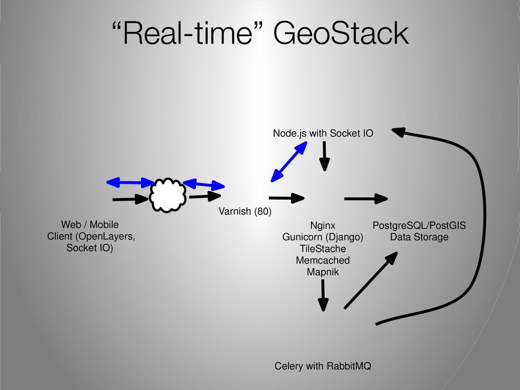 """Real-time"" GeoStack Nginx Gunicorn (Django) Ti..."