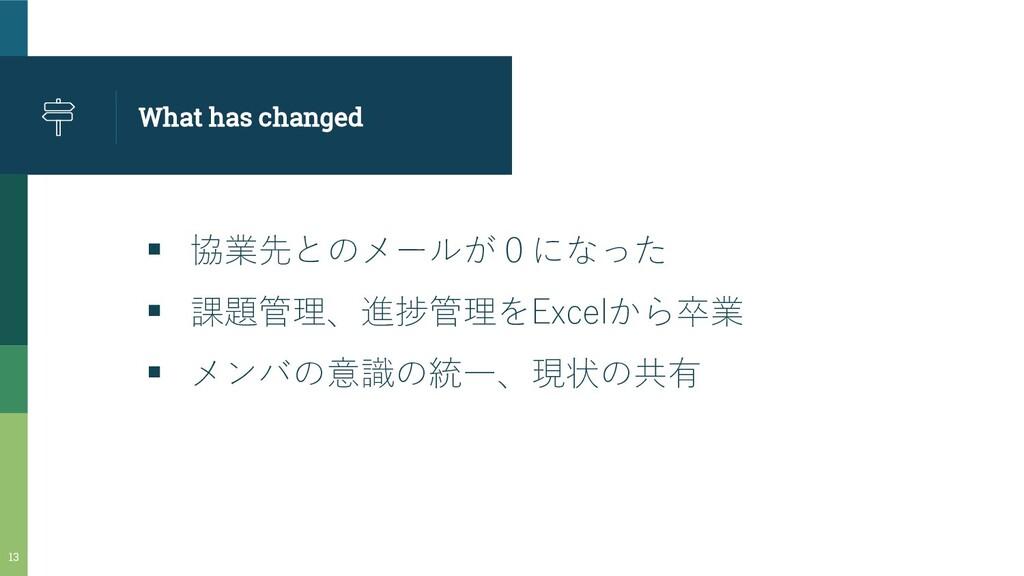 What has changed ▪ 協業先とのメールが0になった ▪ 課題管理、進捗管理をE...