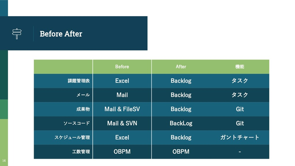 Before After Before After 機能 課題管理表 Excel Backlo...