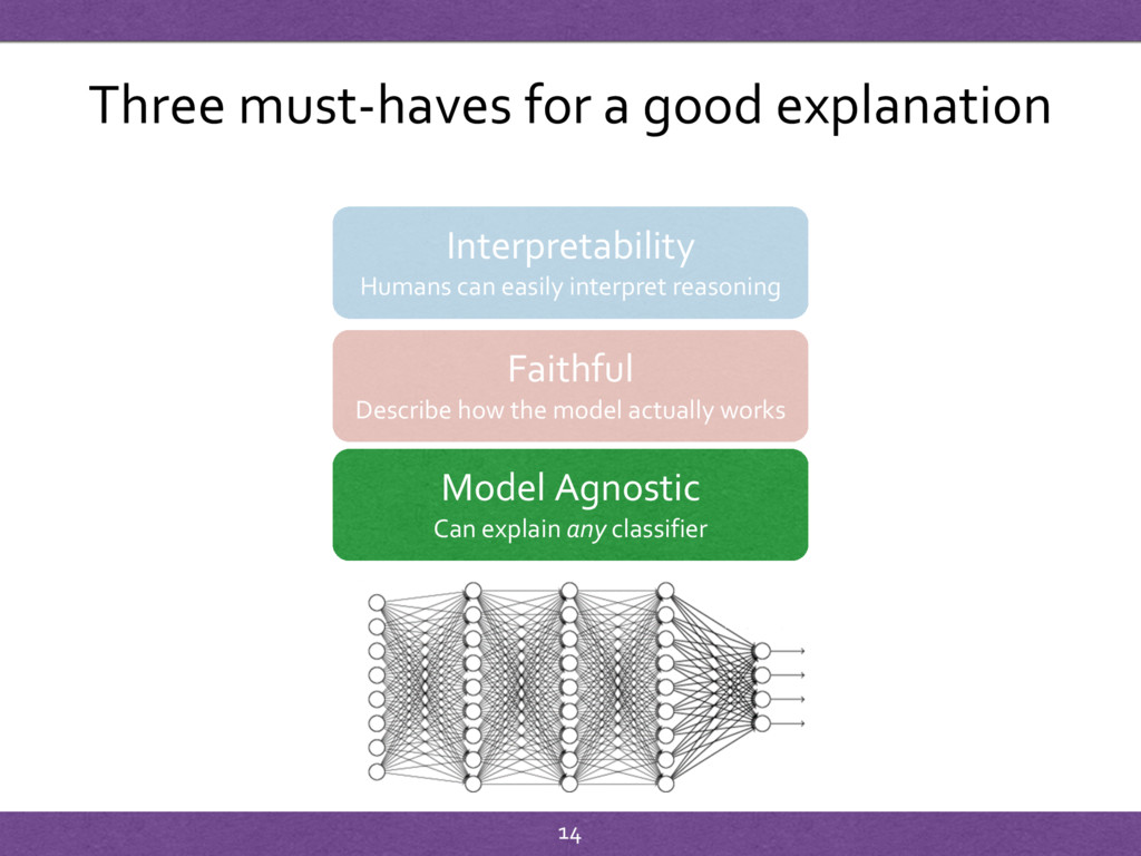 Three must-haves for a good explanation Interpr...