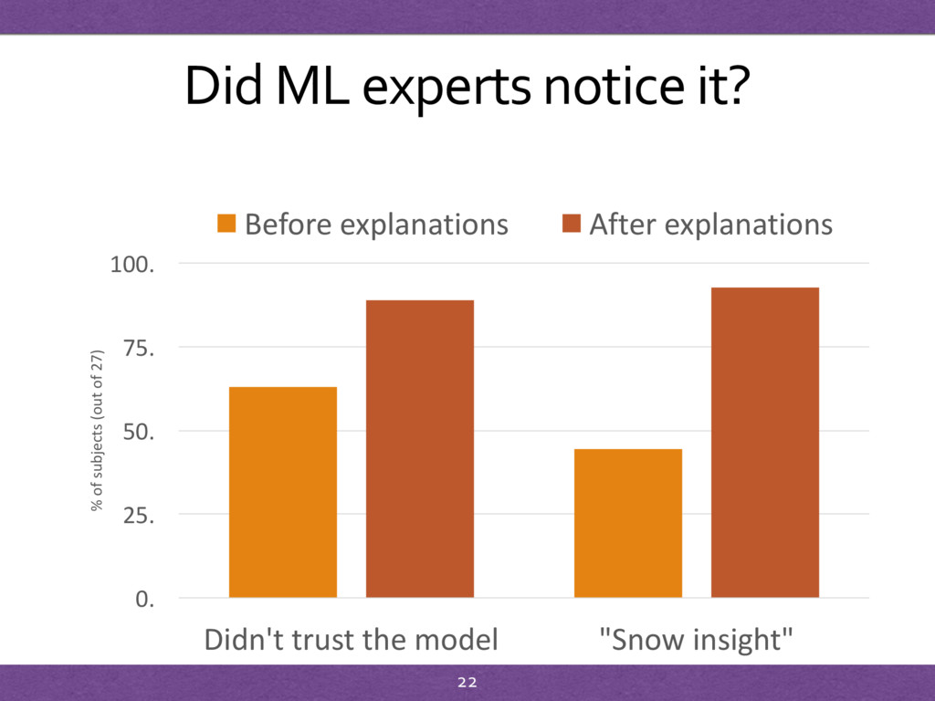 Did ML experts notice it? 0. 25. 50. 75. 100. D...