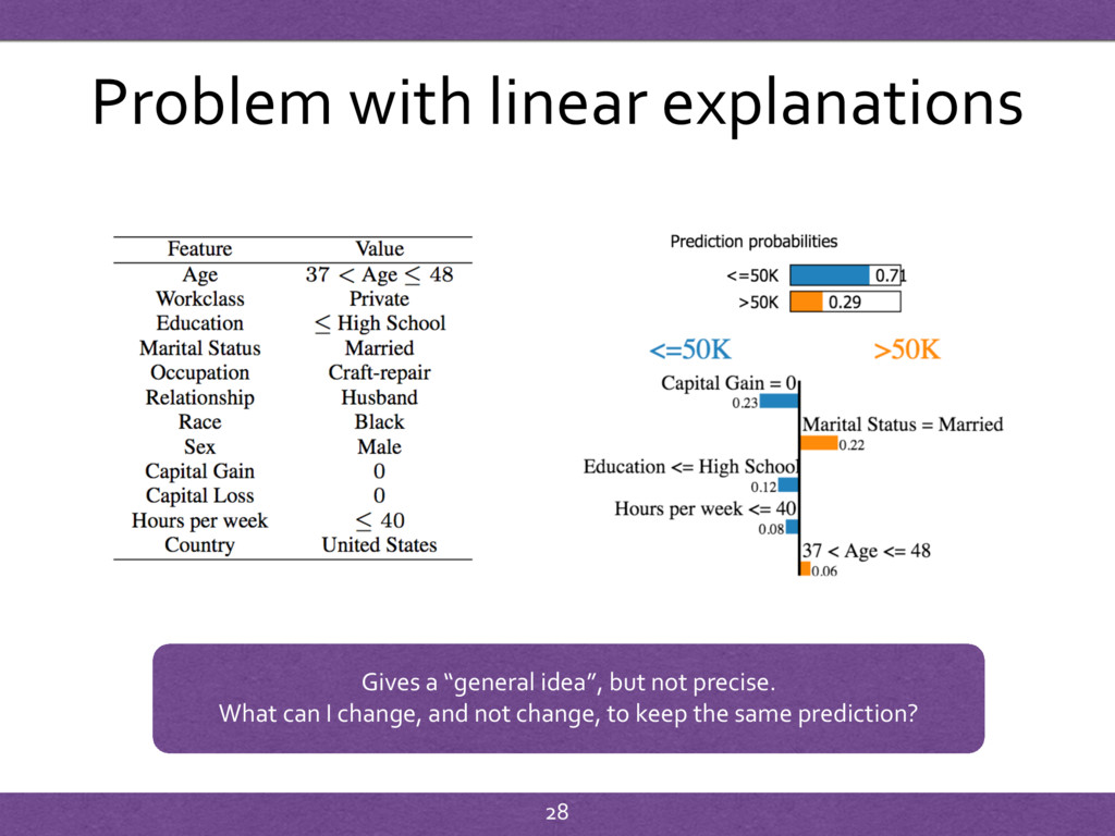 """Problem with linear explanations Gives a """"gener..."""