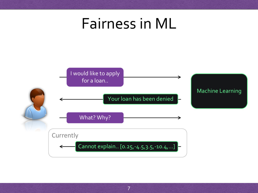 Fairness in ML I would like to apply for a loan...