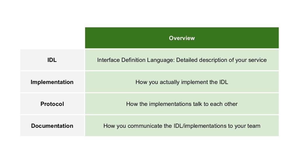 Overview IDL Interface Definition Language: Det...