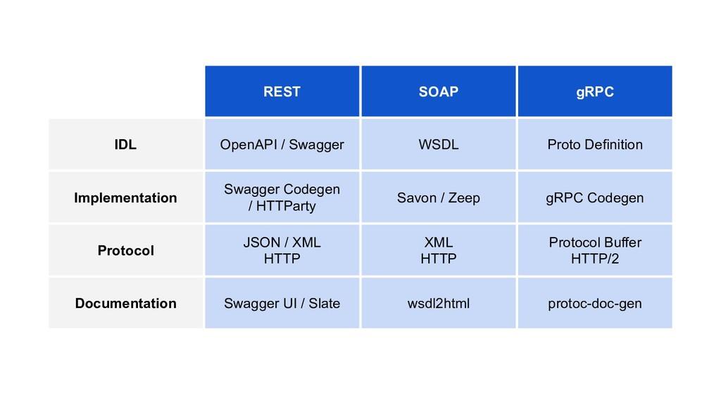 REST SOAP gRPC IDL OpenAPI / Swagger WSDL Proto...