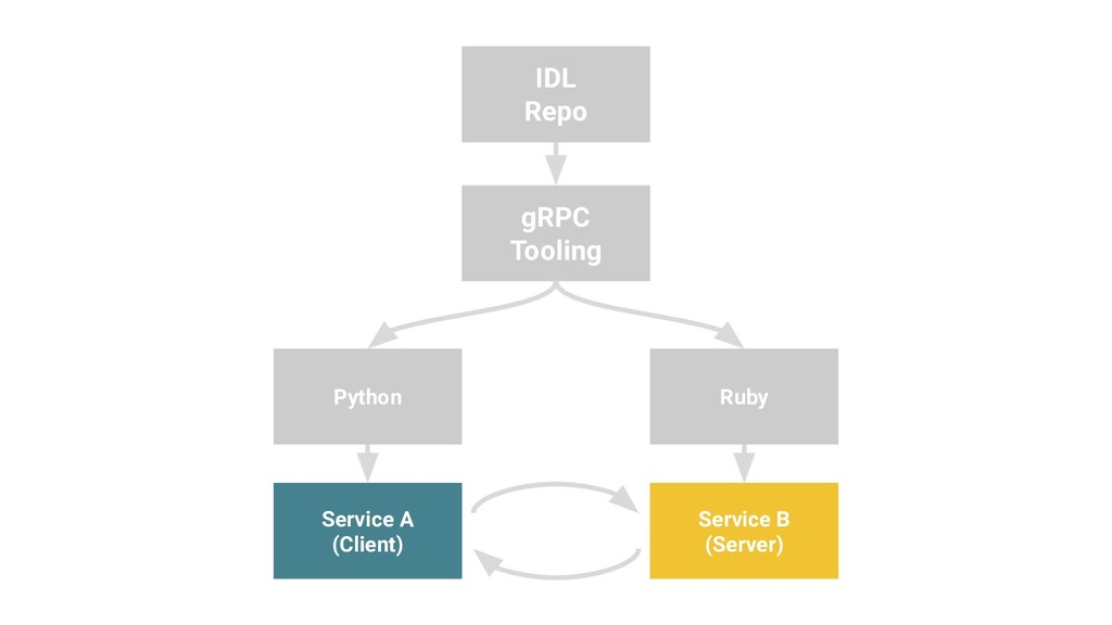 IDL Repo gRPC Tooling Ruby Python Service A (Cl...