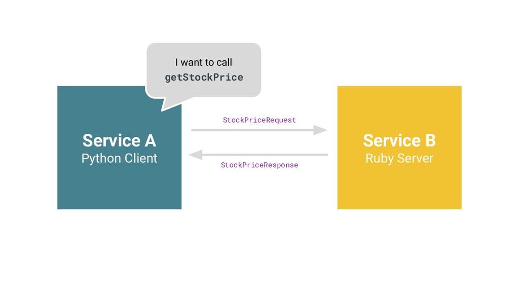 Service A Python Client Service B Ruby Server I...