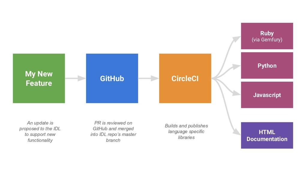 My New Feature GitHub CircleCI Ruby (via Gemfur...