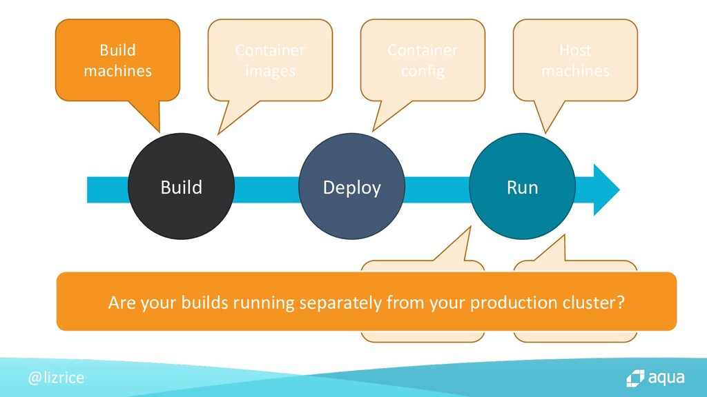 @lizrice Build Deploy Run Host machines Contain...