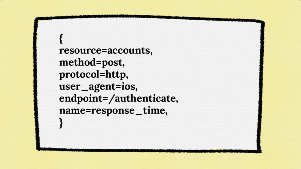 { resource=accounts, method=post, protocol=http...
