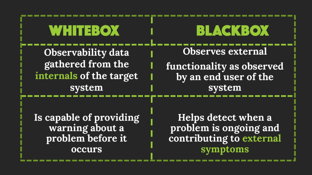 WHITEBOX Observability data gathered from the i...