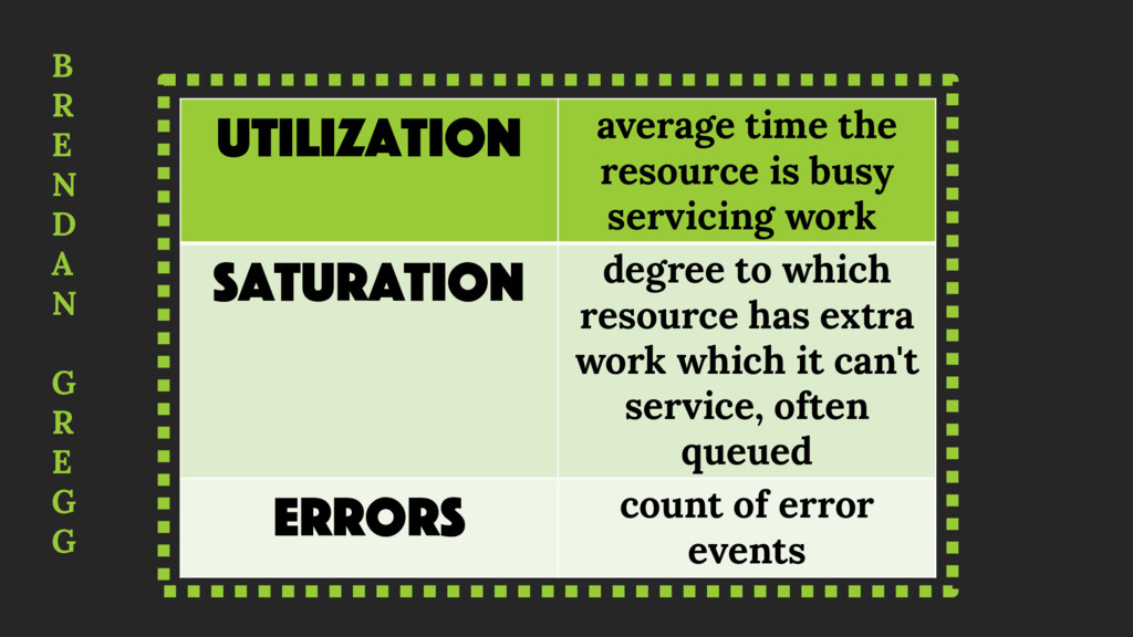 Utilization average time the resource is busy s...