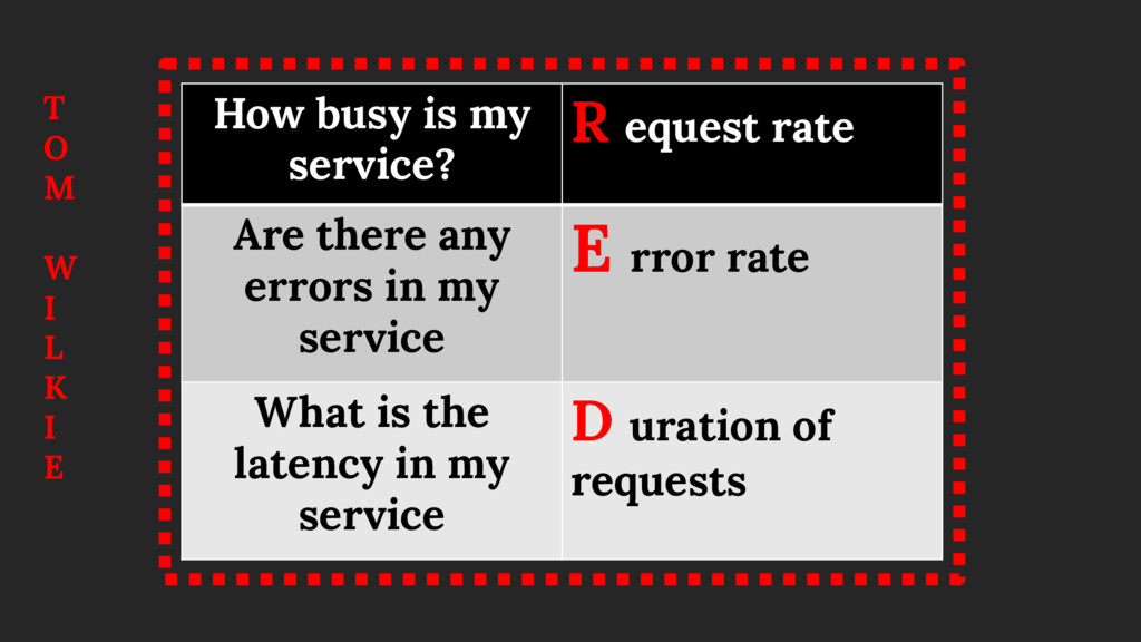 How busy is my service? R equest rate Are there...