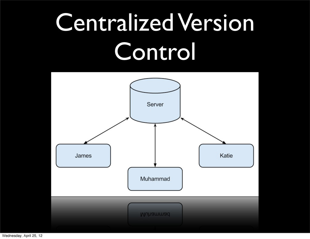 Centralized Version Control Wednesday, April 25...