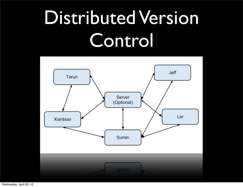 Distributed Version Control Wednesday, April 25...