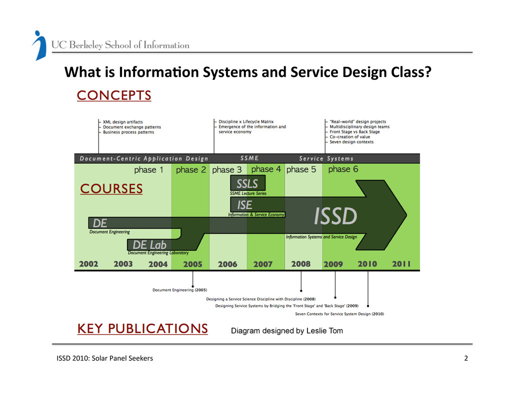 What is Informa(on Systems and S...