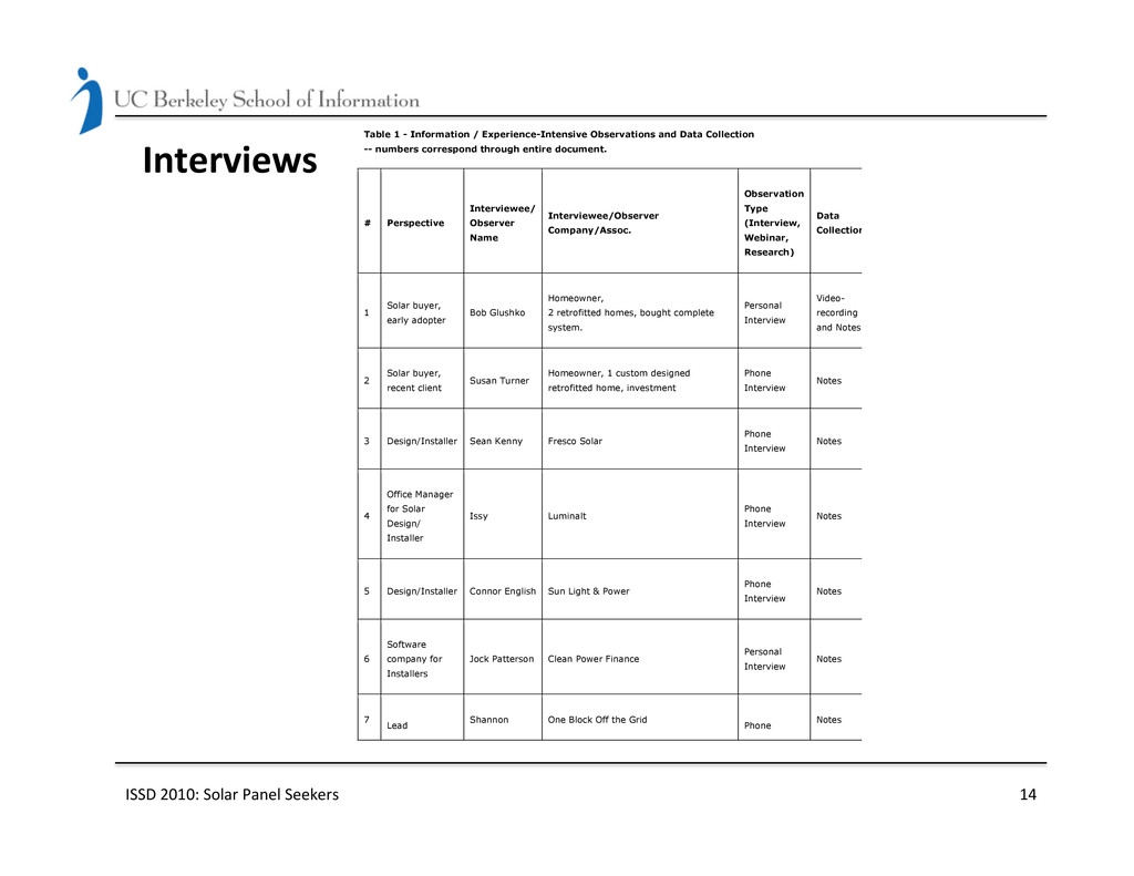 Interviews  ISSD 2010: Solar Panel...