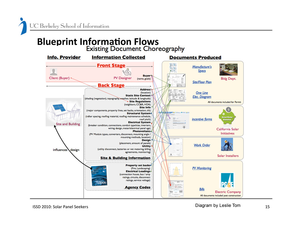 Blueprint Informa(on Flows  ISSD 20...
