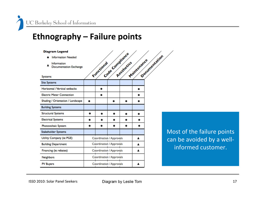 Ethnography – Failure points  ISSD...