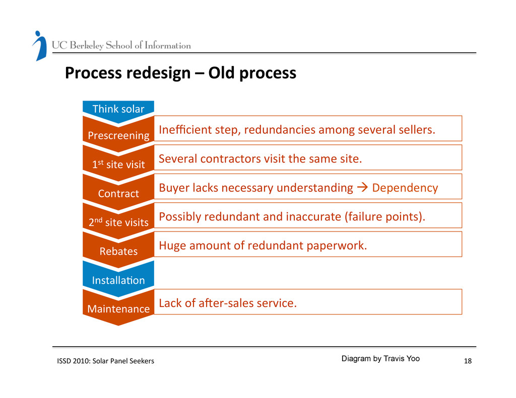 Process redesign – Old process  ...