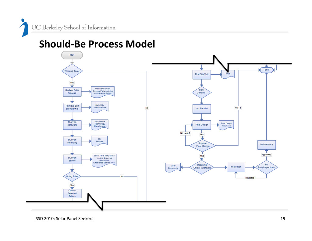 Should-‐Be Process Model  ISSD 201...
