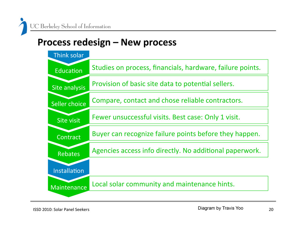 Process redesign – New process  ...