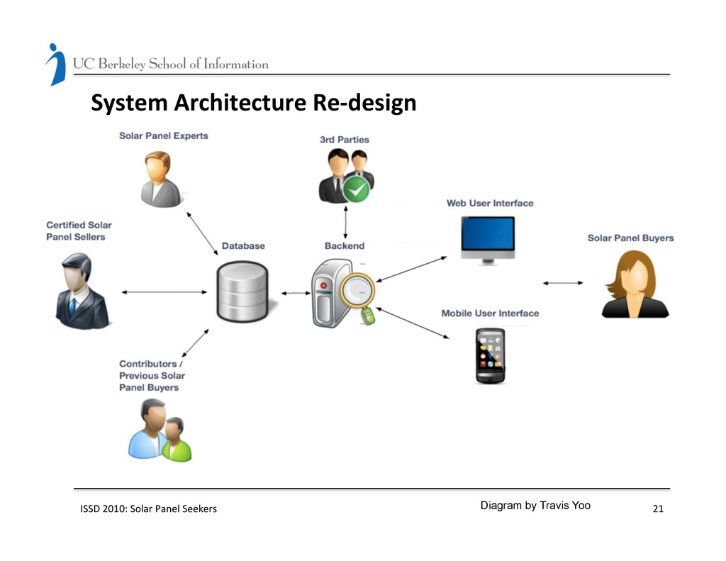 System Architecture Re-‐design  ISSD...
